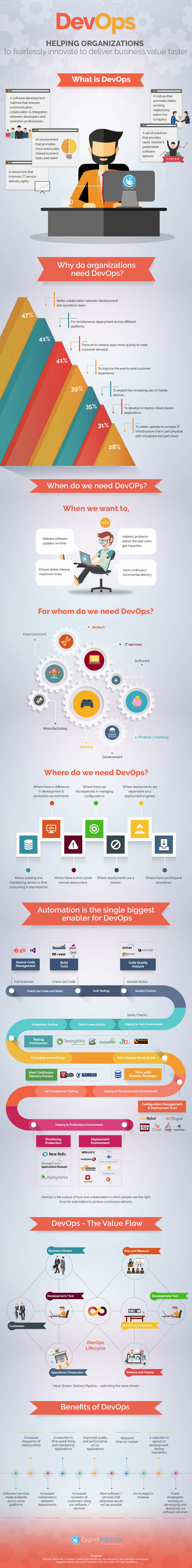 DevOps and Its Use Cases [Infographic]